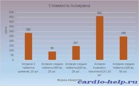 Стоимость Аспирина варьируется от 90 до 461 рубля