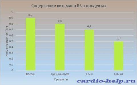 Больше всего пиридоксина содержится в фасоли