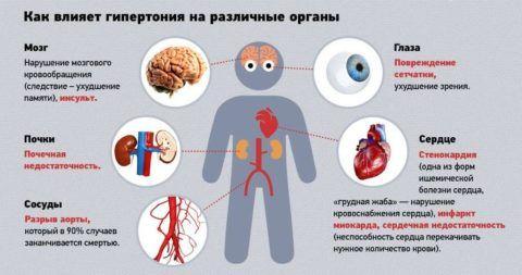 Влияние болезни на внутренние органы