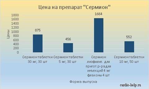 Стоимость лекарства варьируется от 456 до 1664 рубля