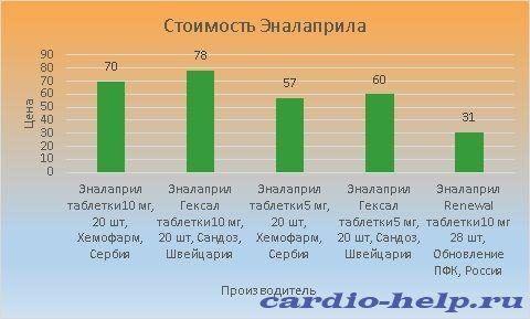 Цена Эналаприла варьируется от 31 до 78 рублей