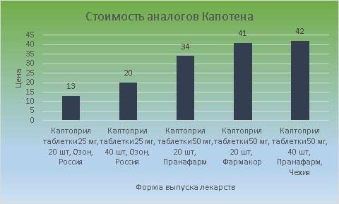 Стоимость аналогов Капотена варьируется от 13 до 42 рублей