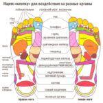 Проецирование внутренних органов на стопы.