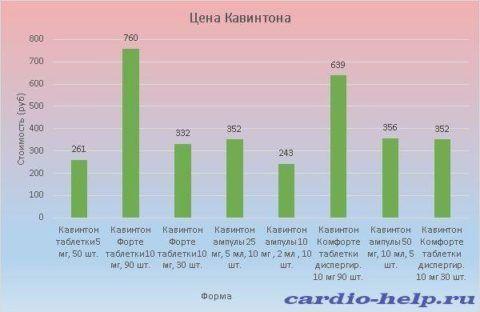 Стоимость Кавинтона варьируется от 243 до 760 рублей