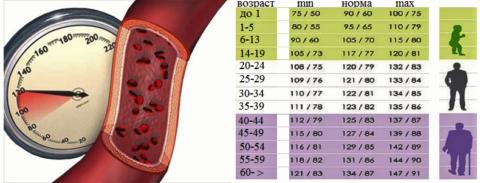 Предельные значения нормального артериального давления в зависимости от возраста